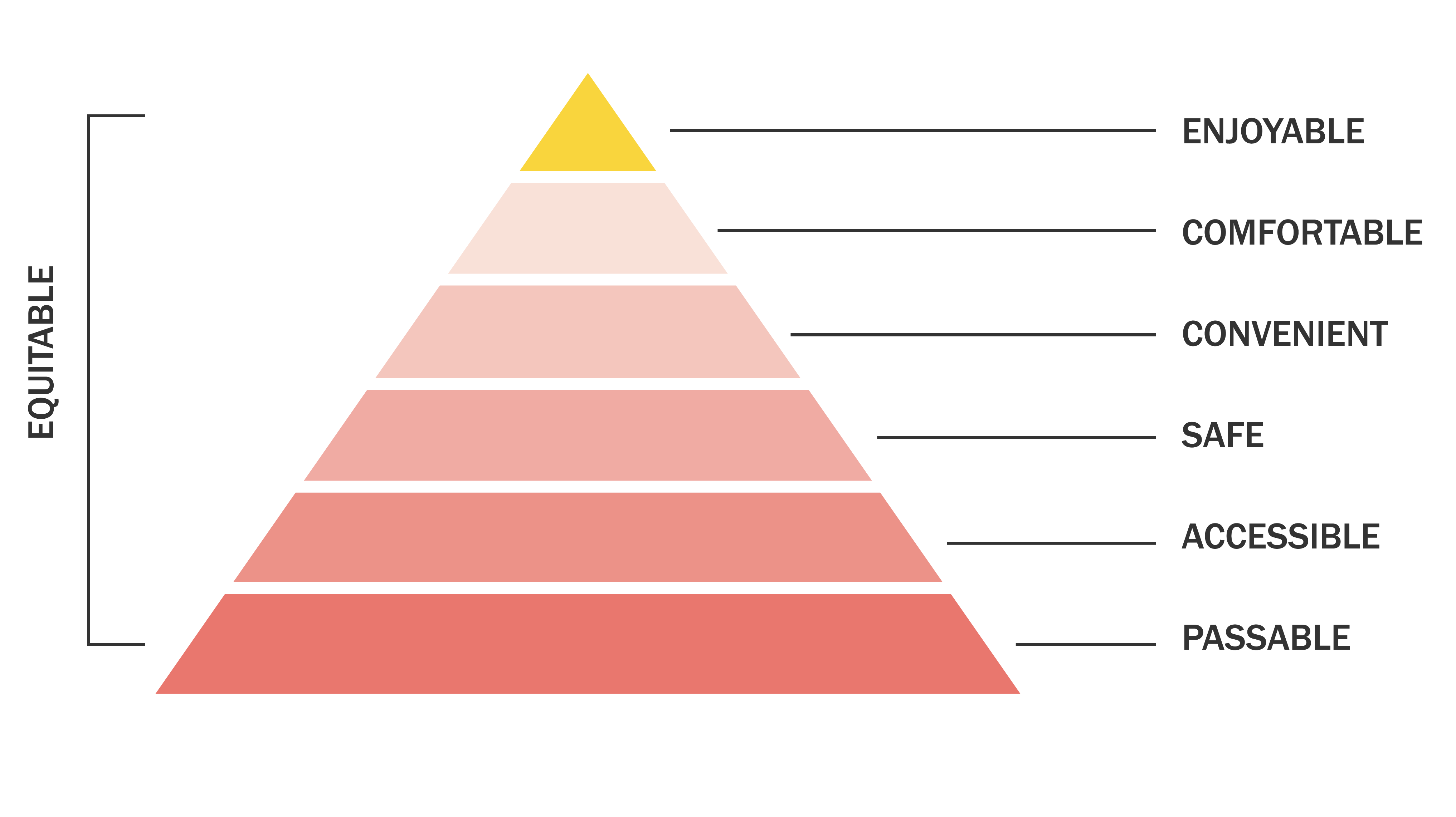 Pyramid showing the hierarchy of needs for walkability